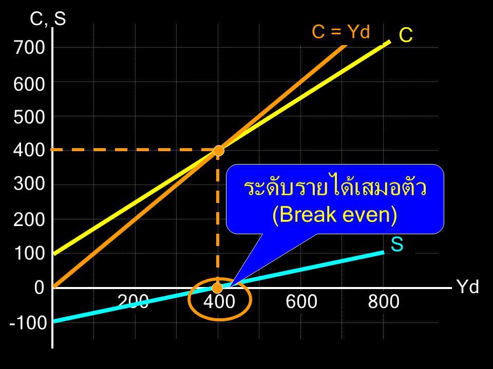 C C, S 0 100 -100 200400600800 200 300 400 500 600 700 S C = Yd ระดับรายได้เสมอตัว (Break even)