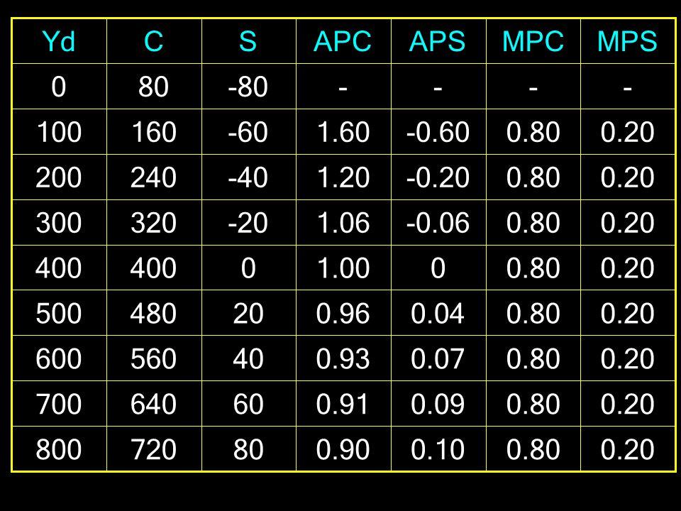 0.20 - 0.80 - 0.10 0.09 0.07 0.04 0 -0.06 -0.20 -0.60 - 0.90 0.91 0.93 0.96 1.00 1.06 1.20 1.60 - 80 60 40 20 0 -20 -40 -60 -80 720800 640700 560600 480500 400 320300 240200 160100 800 MPSMPCAPSAPCSCYd