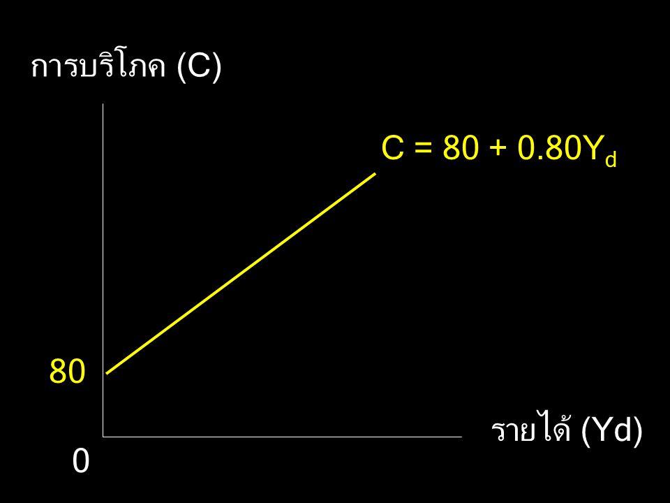C = 80 + 0.80Y d การบริโภค (C) รายได้ (Yd) 80 0