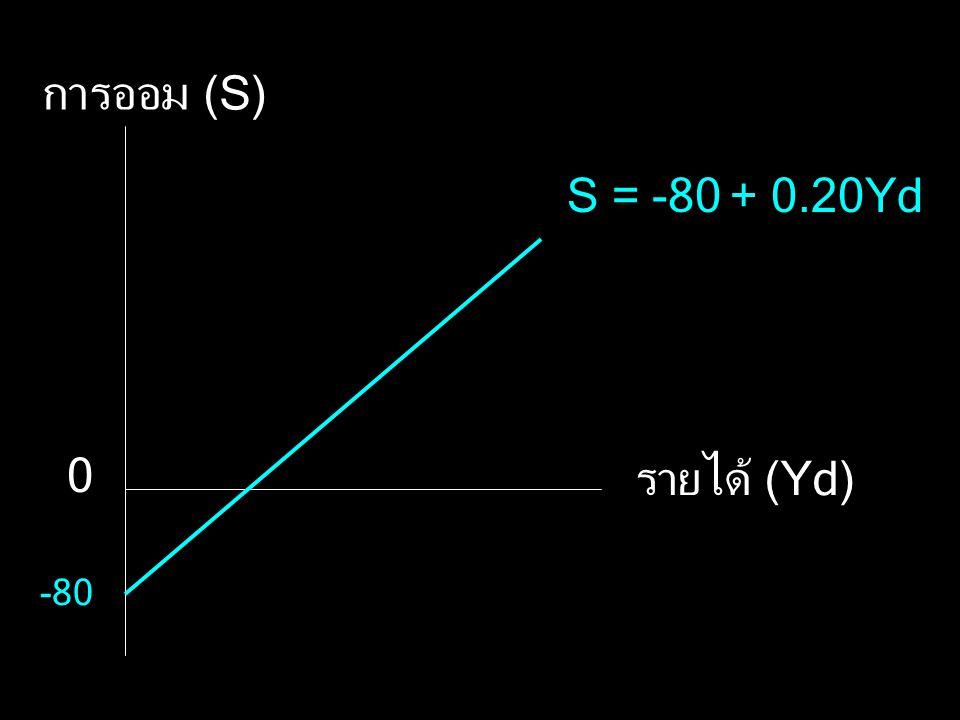 การออม (S) รายได้ (Yd) S = -80 + 0.20Yd -80 0