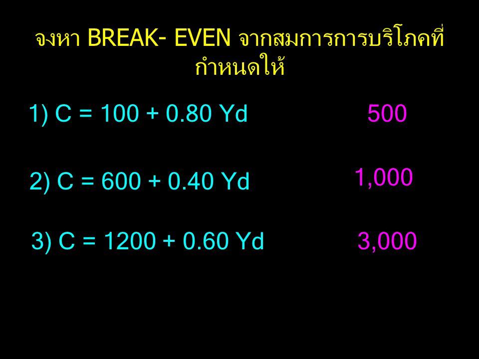 จงหา BREAK- EVEN จากสมการการบริโภคที่ กำหนดให้ 1) C = 100 + 0.80 Yd 2) C = 600 + 0.40 Yd 3) C = 1200 + 0.60 Yd 500 1,000 3,000
