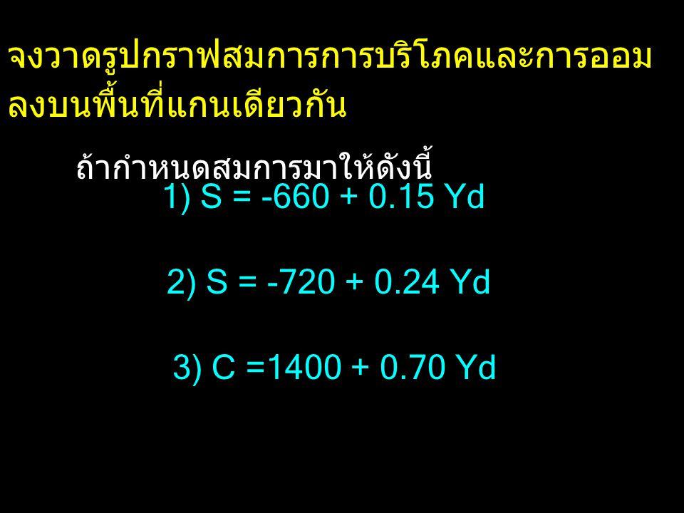 จงหา BREAK -EVEN จากสมการการออมที่ กำหนดให้ 1) S = -120 + 0.12 Yd 2) S = -250 + 0.20 Yd 3) S = -1000 + 0.40 Yd 1,000 1,250 2,500