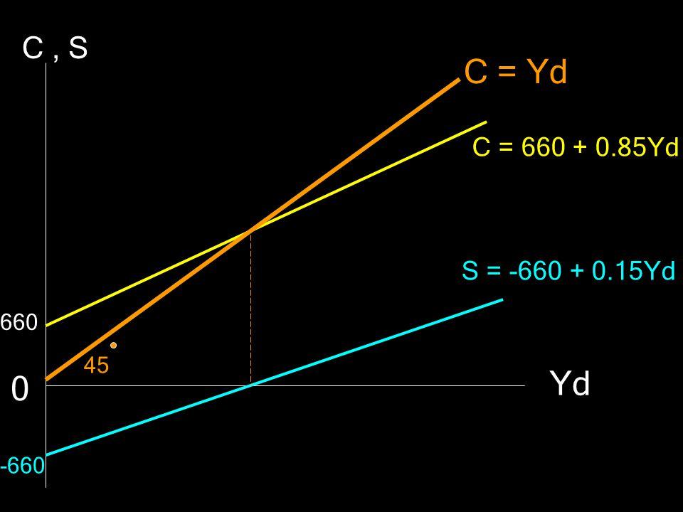 จงวาดรูปกราฟสมการการบริโภคและการออม ลงบนพื้นที่แกนเดียวกัน ถ้ากำหนดสมการมาให้ดังนี้ 3) C =1400 + 0.70 Yd 1) S = -660 + 0.15 Yd 2) S = -720 + 0.24 Yd