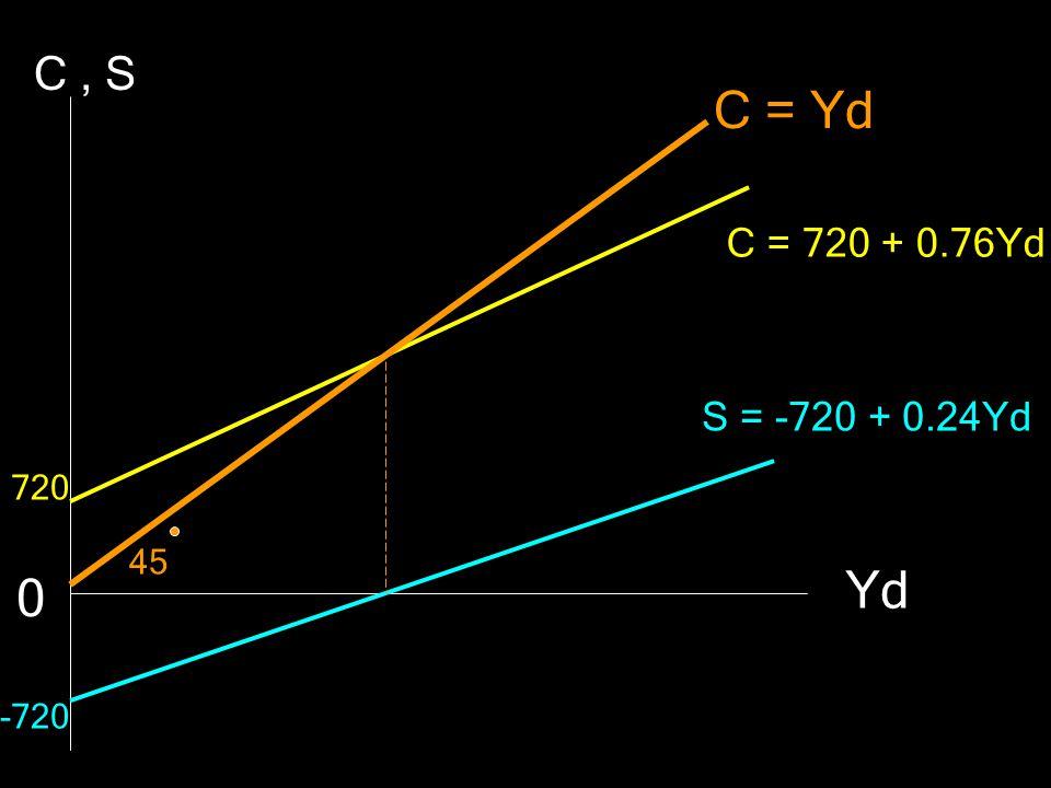 C = Yd C = 720 + 0.76Yd S = -720 + 0.24Yd C, S Yd 0 720 -720 45