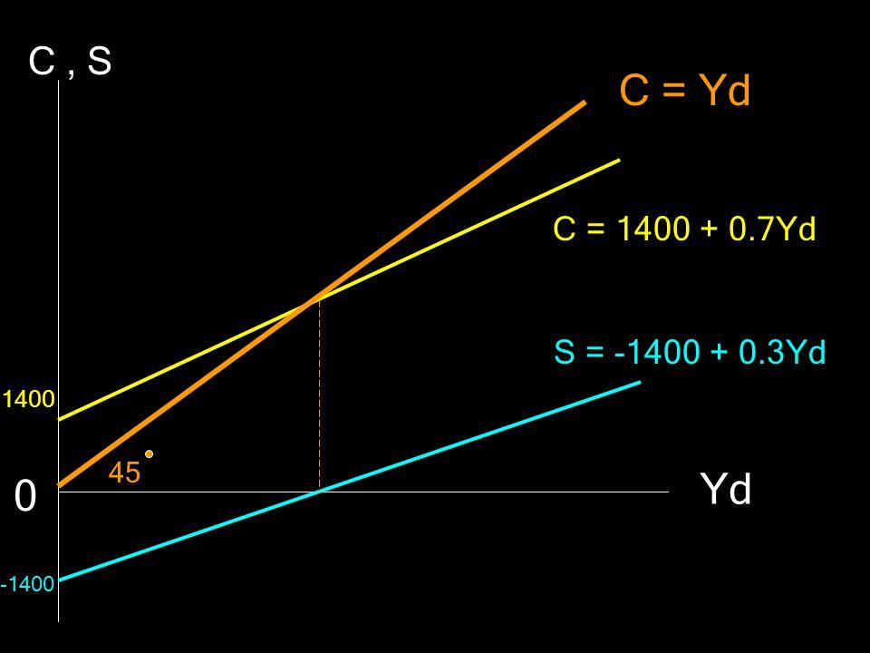 C = Yd C = 1400 + 0.7Yd S = -1400 + 0.3Yd C, S Yd 0 1400 -1400 45