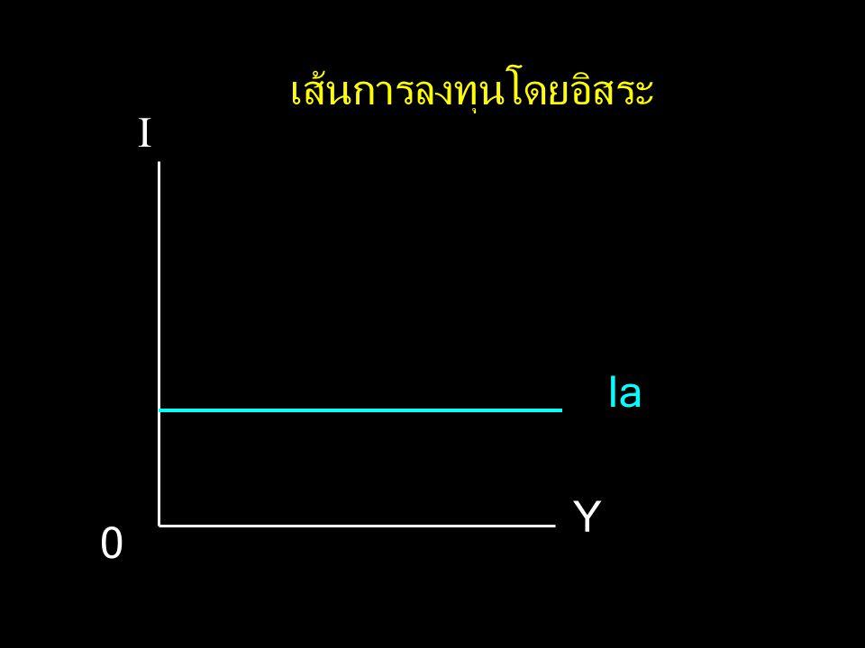 I Y 0 Ia เส้นการลงทุนโดยอิสระ