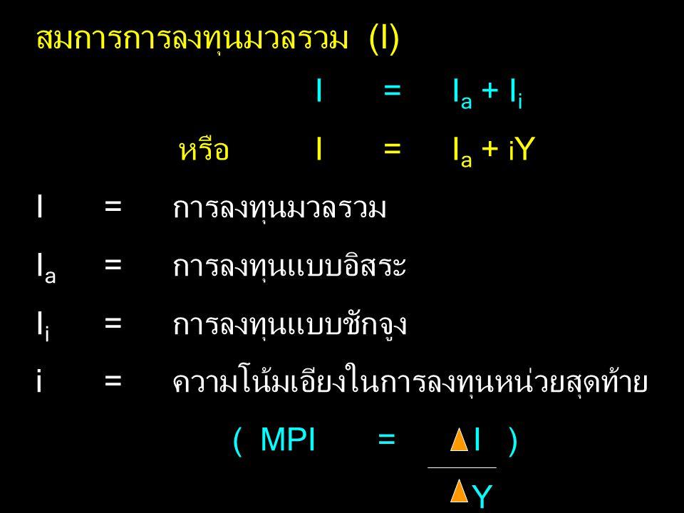 สมการการลงทุนมวลรวม (I) I = I a + I i หรือ I= I a + i Y I=การลงทุนมวลรวม I a =การลงทุนแบบอิสระ I i =การลงทุนแบบชักจูง i=ความโน้มเอียงในการลงทุนหน่วยสุดท้าย ( MPI= I ) Y