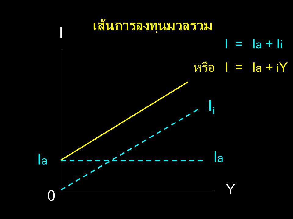 สมการการลงทุนมวลรวม (I) I = I a + I i หรือ I= I a + i Y I=การลงทุนมวลรวม I a =การลงทุนแบบอิสระ I i =การลงทุนแบบชักจูง i=ความโน้มเอียงในการลงทุนหน่วยสุ