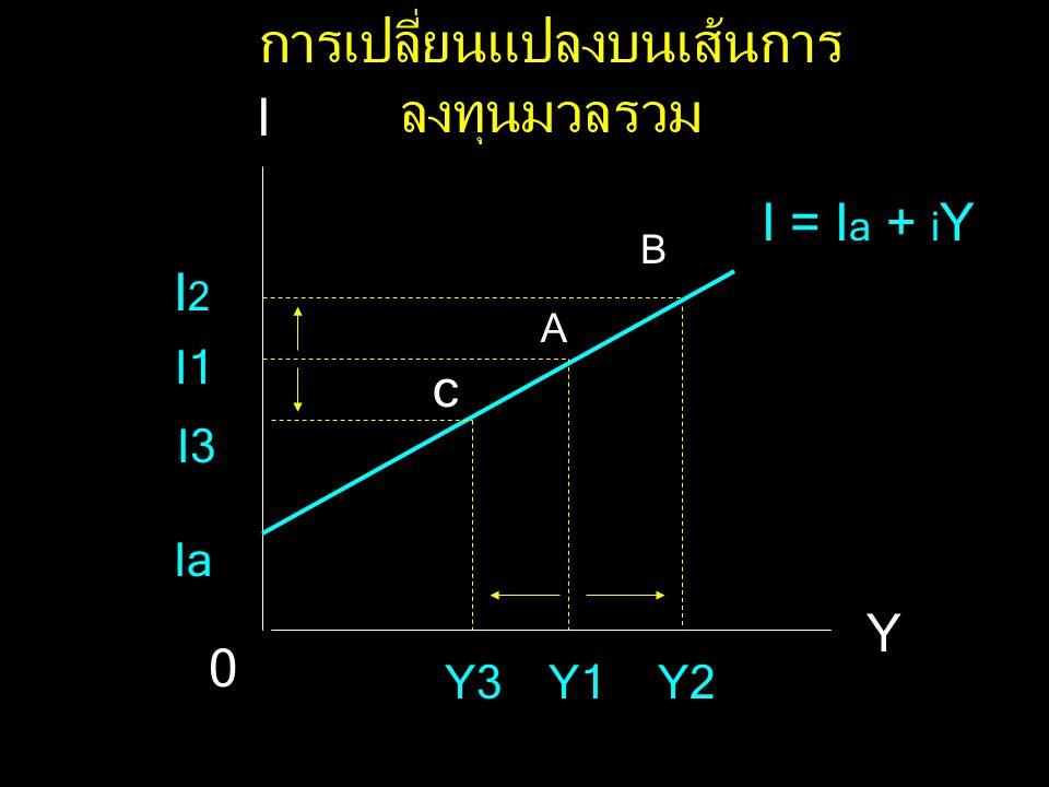 I = I a + I i หรือ I = I a + i Y IaIa I Y IaIa IiIi 0 เส้นการลงทุนมวลรวม