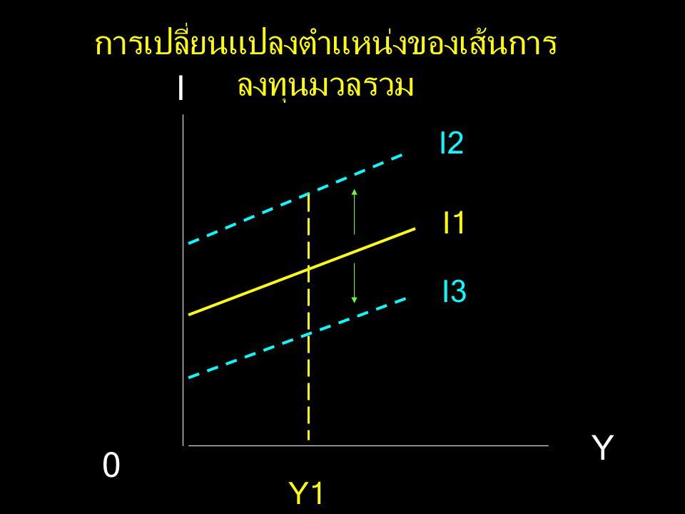 I Y I = I a + i Y Ia I1 I2I2 Y3Y2 A B 0 การเปลี่ยนแปลงบนเส้นการ ลงทุนมวลรวม I3 Y1 c