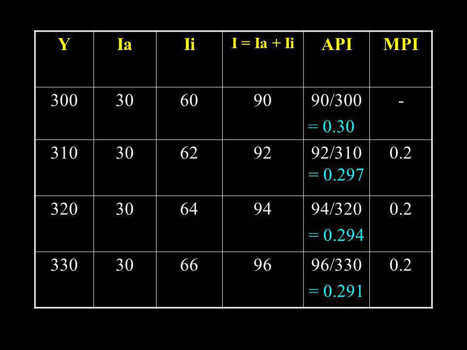 YIaIi I = Ia + Ii APIMPI 30030609090/300 = 0.30 - 31030629292/310 = 0.297 0.2 32030649494/320 = 0.294 0.2 33030669696/330 = 0.291 0.2