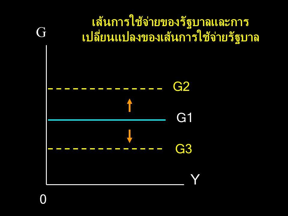 G Y G2 G1 0 G3 เส้นการใช้จ่ายของรัฐบาลและการ เปลี่ยนแปลงของเส้นการใช้จ่ายรัฐบาล