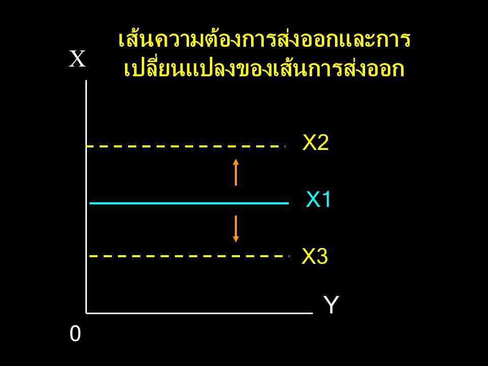 X Y X2 X3 X1 0 เส้นความต้องการส่งออกและการ เปลี่ยนแปลงของเส้นการส่งออก