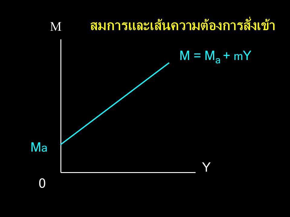 M Y M = M a + m Y MaMa 0 สมการและเส้นความต้องการสั่งเข้า