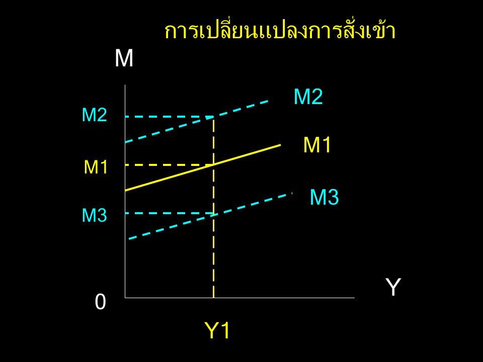 M Y M = M a + m Y MaMa Y1Y2 M3 M1 A B 0 การเปลี่ยนแปลงมูลค่าการสั่งเข้า Y3 C M2