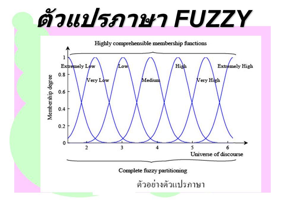 ตัวแปรภาษาเป็นการประกอบกัน (composition) ของตัวแปรสัญลักษณ์ (symbolic variable) และตัวแปร เชิงเลข (numerical variable) ตัวอย่างตัวแปร สัญลักษณ์ เช่น รูปร่าง เป็น ทรงกระบอก (Shape = Cylinder) คำว่า รูปร่าง เป็นตัวแปรที่บอกถึงรูปร่าง ของวัตถุ ตัวอย่างตัวแปรเชิงเลข เช่น ความสูงเท่ากับ 4 ฟุต (Height = 4 ) ตัวแปรเชิงเลขจะมีใช้กันในสาขา งานด้านวิทยาศาสตร์ วิศวกรรมศาสตร์ คณิตศาสตร์ การแพทย์ และอื่น ๆ ส่วนตัวแปรสัญลักษณ์มี ความสำคัญในวิทยาการเกี่ยวกับปัญญาประดิษฐ์และการ ตัดสินใจ การใช้ตัวแปรภาษาเป็นการรวมตัวแปรเชิงเลข กับตัวแปรสัญลักษณ์เข้าด้วยกัน ภาพที่ 2-22 แสดง ตัวอย่างเซตตัวแปรภาษาของเซตฟัซซี ได้แก่ Extremely Low, Very Low, Low, Medium, High, Very High และ Extremely High