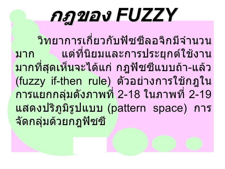 กฎของ FUZZY วิทยาการเกี่ยวกับฟัซซีลอจิกมีจำนวน มาก แต่ที่นิยมและการประยุกต์ใช้งาน มากที่สุดเห็นจะได้แก่ กฎฟัซซีแบบถ้า - แล้ว (fuzzy if-then rule) ตัวอ