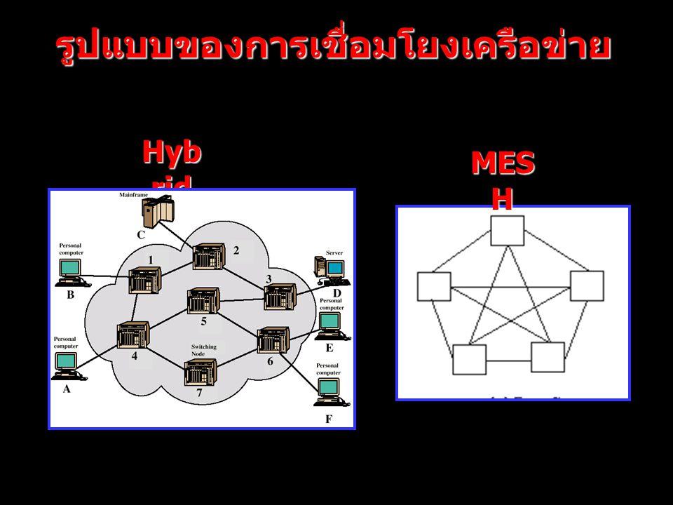 page 14 รูปแบบของการเชื่อมโยงเครือข่าย MES H Hyb rid