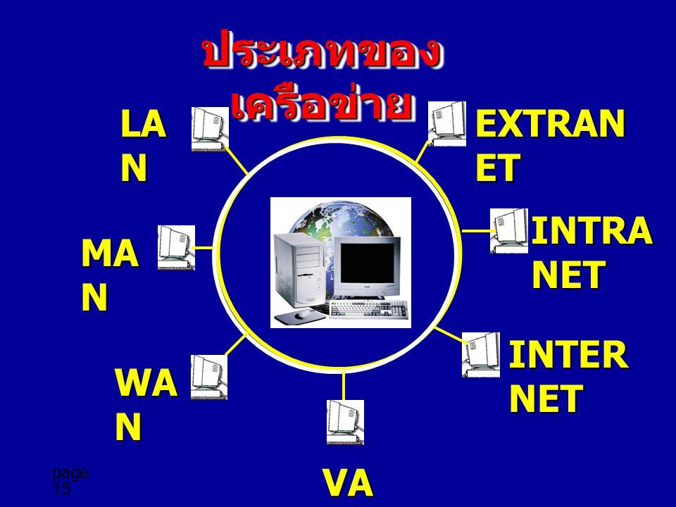 page 15 ประเภทของ เครือข่าย LA NNNN MA NNNN WA NNNN VA NNNN INTER NET INTRA NET EXTRAN ET