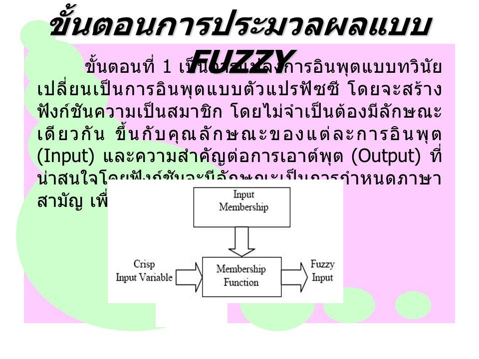 ขั้นตอนการประมวลผลแบบ FUZZY ขั้นตอนที่ 2 เป็นการสร้างความสัมพันธ์ระหว่าง การอินพุตทั้งหมดที่เกี่ยวข้องกับเอาต์พุตที่อาศัย หลักการของการหาเหตุและผล อาจจะสร้างการเก็บ ข้อมูล การคาดการณ์จากการตัดสินใจของมนุษย์ หรือ ค่าจากการทดลอง โดยเขียนเป็นกฎการควบคุมระบบ ซึ่งจะมีลักษณะอยู่ในรูปแบบ ถ้า (If) และ (And) หรือ (Or) ซึ่งเป็นภาษาสามัญ นำกฎทั้งหมดมาประมวลผล รวมกัน เพื่อการหาตัดสินใจที่เหมาะสม