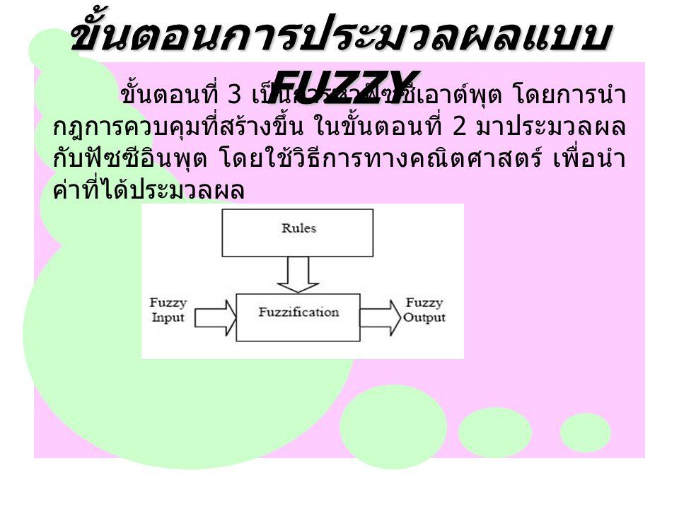ขั้นตอนการประมวลผลแบบ FUZZY ขั้นตอนที่ 3 เป็นการหาฟัซซีเอาต์พุต โดยการนำ กฎการควบคุมที่สร้างขึ้น ในขั้นตอนที่ 2 มาประมวลผล กับฟัซซีอินพุต โดยใช้วิธีกา