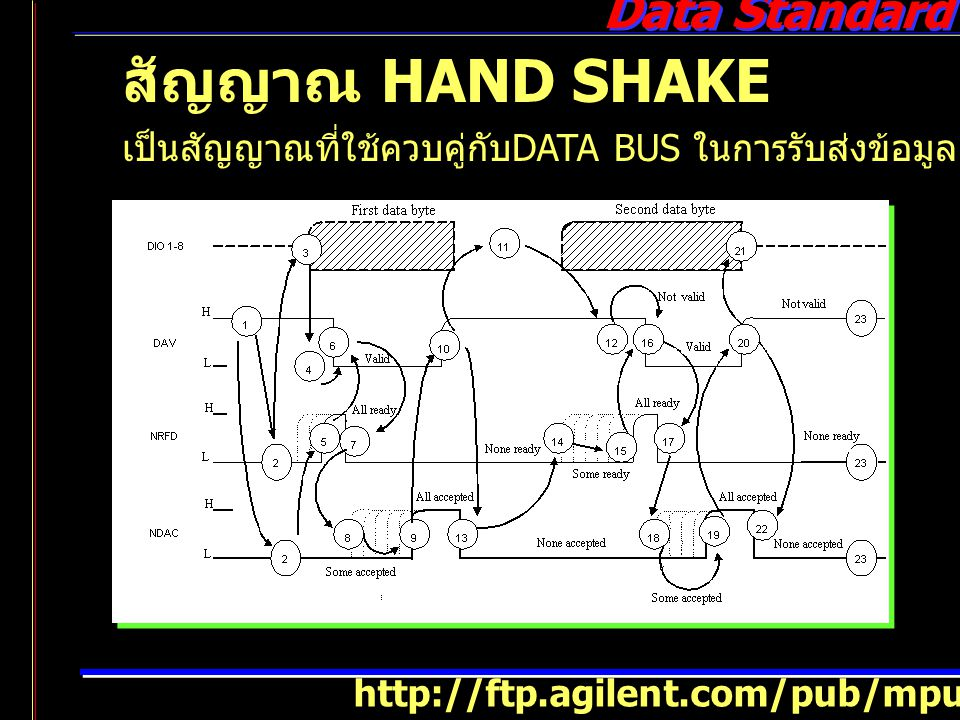Data Standard สัญญาณ HAND SHAKE เป็นสัญญาณที่ใช้ควบคู่กับ DATA BUS ในการรับส่งข้อมูล มีสายสัญญาณ http://ftp.agilent.com/pub/mpusup/pc/iop/hc1_hpcd.htm