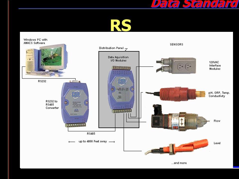 Data Standard RS 485