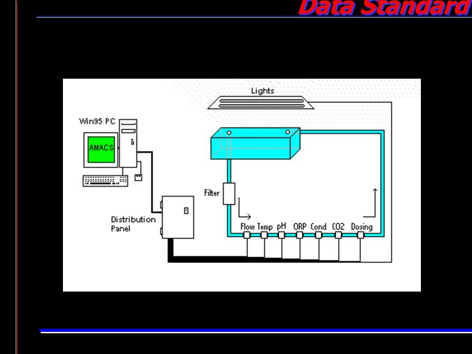 Data Standard