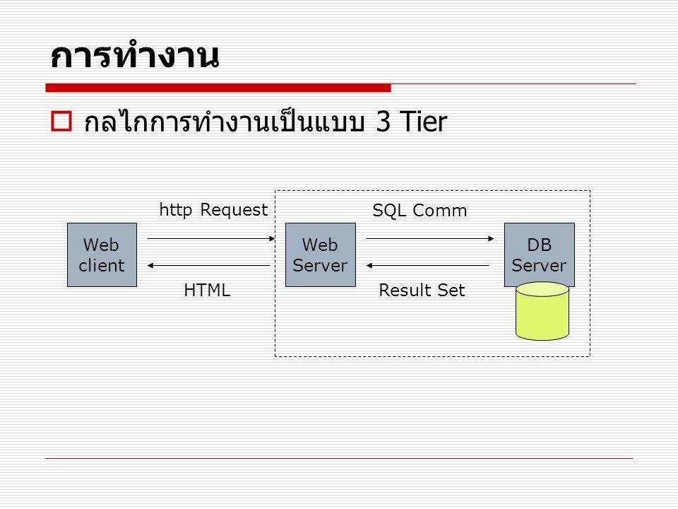 การทำงาน  กลไกการทำงานเป็นแบบ 3 Tier Web client Web Server DB Server http Request HTML SQL Comm Result Set