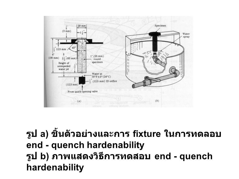 รูป a) ชิ้นตัวอย่างและการ fixture ในการทดลอบ end - quench hardenability รูป b) ภาพแสดงวิธีการทดสอบ end - quench hardenability