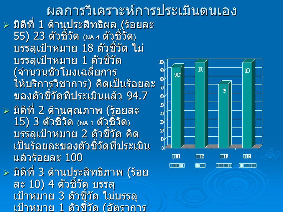 ผลการวิเคราะห์การประเมินตนเอง  มิติที่ 1 ด้านประสิทธิผล ( ร้อยละ 55) 23 ตัวชี้วัด (NA 4 ตัวชี้วัด ) บรรลุเป้าหมาย 18 ตัวชี้วัด ไม่ บรรลุเป้าหมาย 1 ตัวชี้วัด ( จำนวนชั่วโมงเฉลี่ยการ ให้บริการวิชาการ ) คิดเป็นร้อยละ ของตัวชี้วัดที่ประเมินแล้ว 94.7  มิติที่ 2 ด้านคุณภาพ ( ร้อยละ 15) 3 ตัวชี้วัด (NA 1 ตัวชี้วัด ) บรรลุเป้าหมาย 2 ตัวชี้วัด คิด เป็นร้อยละของตัวชี้วัดที่ประเมิน แล้วร้อยละ 100  มิติที่ 3 ด้านประสิทธิภาพ ( ร้อย ละ 10) 4 ตัวชี้วัด บรรลุ เป้าหมาย 3 ตัวชี้วัด ไม่บรรลุ เป้าหมาย 1 ตัวชี้วัด ( อัตราการ เบิกจ่ายรายจ่ายลงทุน ) คิดเป็น ร้อยละ 75 ( รอ NA 1 ตัวชี้วัด )  มิติที่ 4 ด้านการพัฒนาสถาบัน ( ร้อยละ 20) 10 ตัวชี้วัด บรรลุ เป้าหมาย 10 ตัวชี้วัด คิดเป็น ร้อยละ 100 ( รอ NA 2 ตัวชี้วัด )