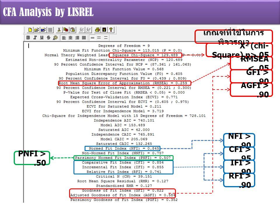 CFA Analysis by LISREL เกณฑ์ที่ใช้ในการ พิจารณา X 2 (chi- Square) p>.05 RMSEA <.05 GFI >.90 AGFI >.90 NFI >.90 CFI >.95 IFI >.90 RFI >.90 PNFI >.50