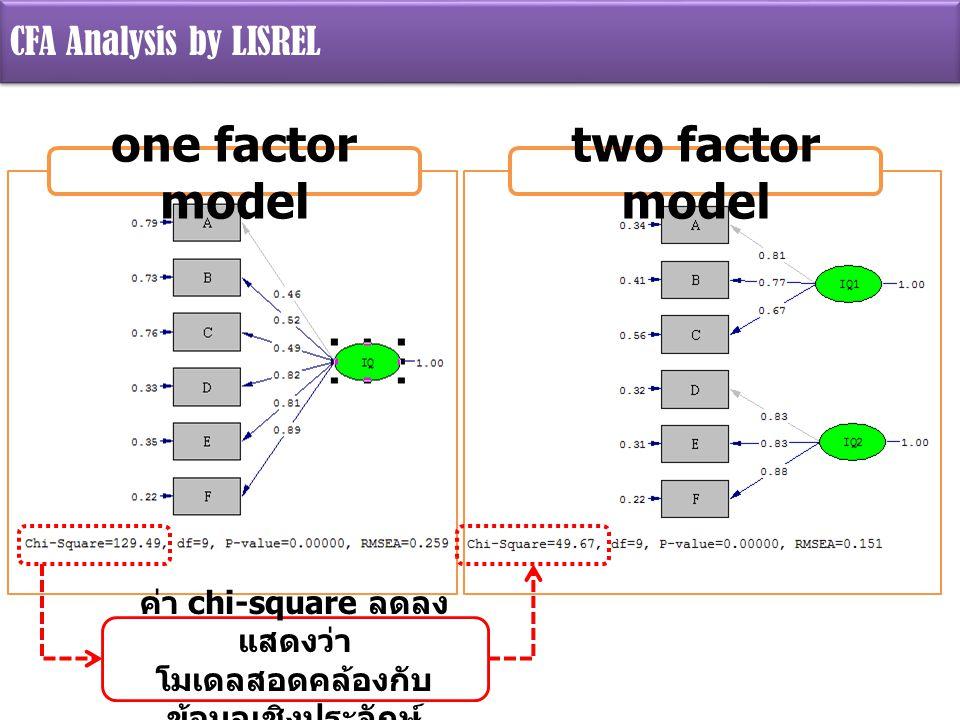 CFA Analysis by LISREL one factor model two factor model ค่า chi-square ลดลง แสดงว่า โมเดลสอดคล้องกับ ข้อมูลเชิงประจักษ์