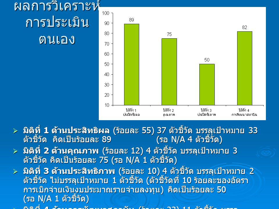 ผลการวิเคราะห์ การประเมิน ตนเอง  มิติที่ 1 ด้านประสิทธิผล ( ร้อยละ 55) 37 ตัวชี้วัด บรรลุเป้าหมาย 33 ตัวชี้วัด คิดเป็นร้อยละ 89 ( รอ N/A 4 ตัวชี้วัด )  มิติที่ 2 ด้านคุณภาพ ( ร้อยละ 12) 4 ตัวชี้วัด บรรลุเป้าหมาย 3 ตัวชี้วัด คิดเป็นร้อยละ 75 ( รอ N/A 1 ตัวชี้วัด )  มิติที่ 3 ด้านประสิทธิภาพ ( ร้อยละ 10) 4 ตัวชี้วัด บรรลุเป้าหมาย 2 ตัวชี้วัด ไม่บรรลุเป้าหมาย 1 ตัวชี้วัด ( ตัวชี้วัดที่ 10 ร้อยละของอัตรา การเบิกจ่ายเงินงบประมาณรายจ่ายลงทุน ) คิดเป็นร้อยละ 50 ( รอ N/A 1 ตัวชี้วัด )  มิติที่ 4 ด้านการพัฒนาสถาบัน ( ร้อยละ 23) 11 ตัวชี้วัด บรรลุ เป้าหมาย 9 ตัวชี้วัด ไม่บรรลุเป้าหมาย 1 ตัวชี้วัด คิดเป็นร้อยละ 82 ( รอ N/A 1 ตัวชี้วัด )