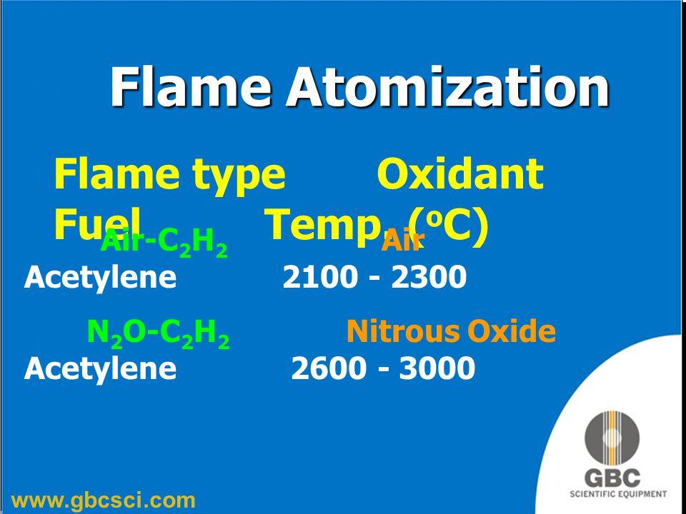 www.gbcsci.com Flame type Oxidant Fuel Temp. ( o C) Air-C 2 H 2 Air Acetylene 2100 - 2300 N 2 O-C 2 H 2 Nitrous Oxide Acetylene 2600 - 3000 Flame Atom