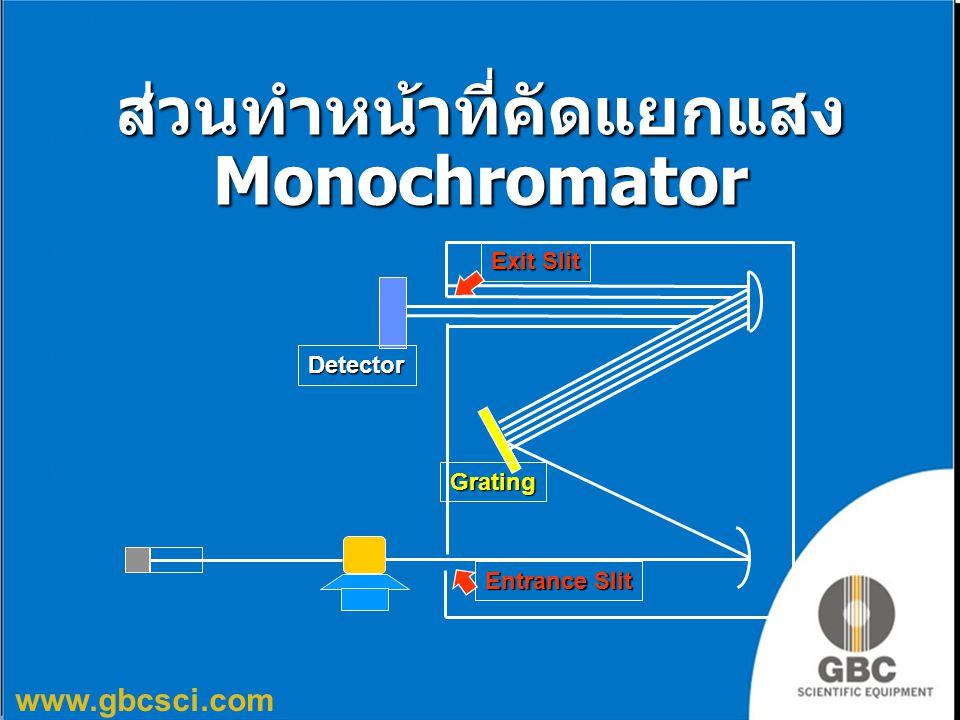 www.gbcsci.com ส่วนทำหน้าที่คัดแยกแสง Monochromator Grating Entrance Slit Exit Slit Detector