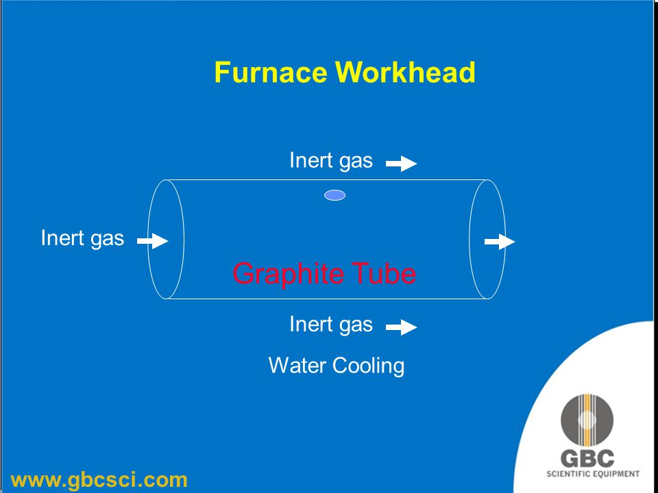 www.gbcsci.com Furnace Workhead Inert gas Water Cooling Graphite Tube