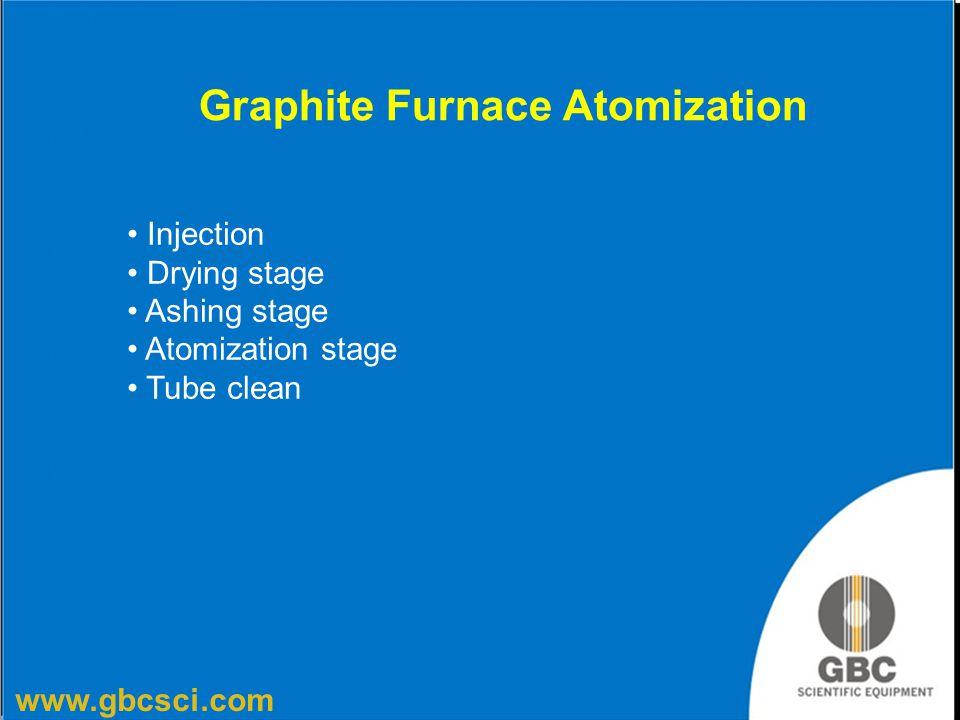 www.gbcsci.com Graphite Furnace Atomization Injection Drying stage Ashing stage Atomization stage Tube clean
