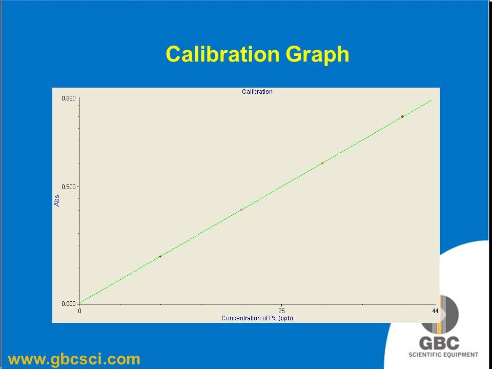 www.gbcsci.com Calibration Graph