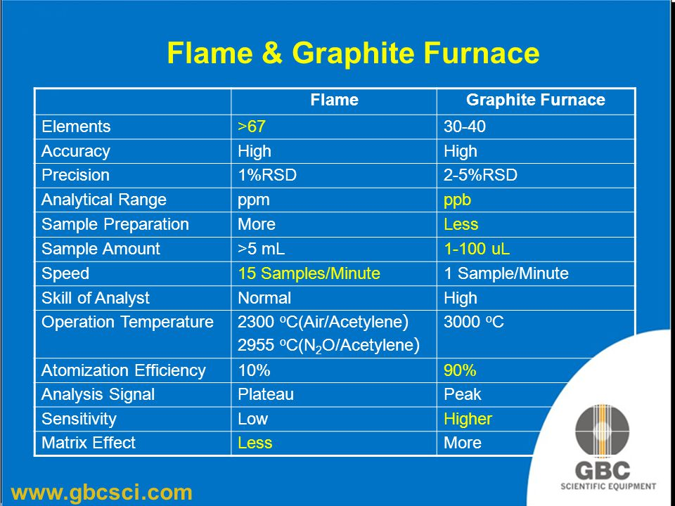 www.gbcsci.com Flame & Graphite Furnace FlameGraphite Furnace Elements>6730-40 AccuracyHigh Precision1%RSD2-5%RSD Analytical Rangeppmppb Sample Prepar