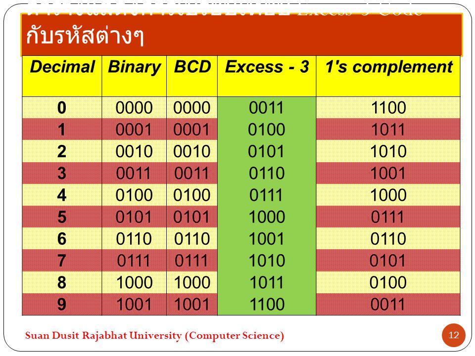ตารางแสดงการเปรียบเที่ยบ Excess-3 Code กับรหัสต่างๆ Suan Dusit Rajabhat University (Computer Science) 12 DecimalBinaryBCDExcess - 31's complement 0000