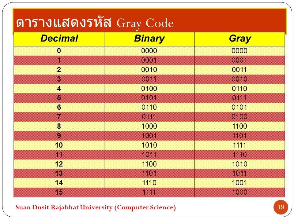 ตารางแสดงรหัส Gray Code Suan Dusit Rajabhat University (Computer Science) 19 DecimalBinaryGray 00000 10001 200100011 3 0010 401000110 501010111 601100