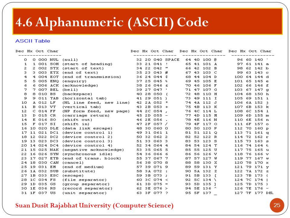 4.6 Alphanumeric (ASCII) Code Suan Dusit Rajabhat University (Computer Science) 25