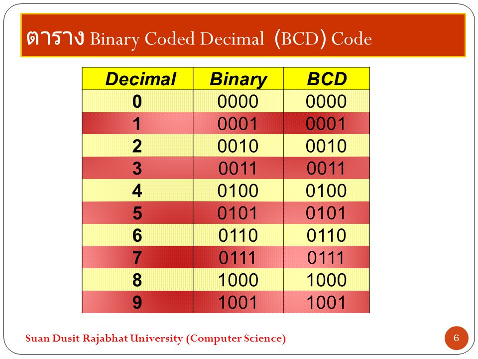 4.2 Binary Coded Decimal Code Suan Dusit Rajabhat University (Computer Science) 7