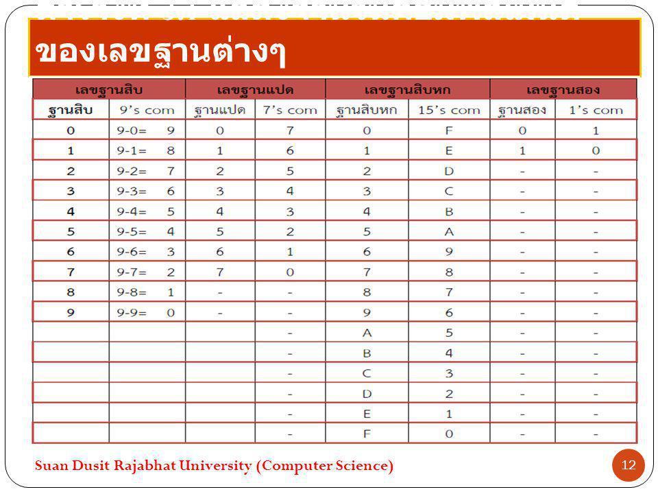 ตารางที่ 3.1 แสดงจำนวนคอมพลีเมนต์ ของเลขฐานต่างๆ Suan Dusit Rajabhat University (Computer Science) 12