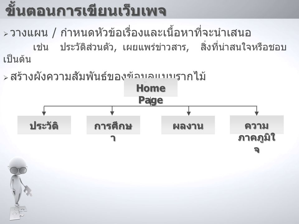  กำหนดชื่อไฟล์ของเอกสาร - นามสกุลไฟล์ HTML มี 2 แบบ คือ.htm และ.html - ชื่อและนามสกุลไฟล์ควรกำหนดเป็นภาษาอังกฤษตัวพิมพ์เล็ก ไม่มีช่องว่าง และไม่ใช้สัญลักษณ์พิเศษใดๆ ยกเว้นเครื่องหมายขีดล่าง _ - ไฟล์แรก (Home Page) มักจะใช้ชื่อ index.html Index.h tml p01.htm l p02.htm l p03.htm l p04.htm l ขั้นตอนการเขียนเว็บเพจ