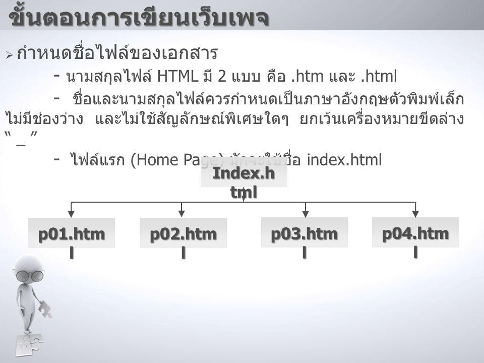  กำหนดชื่อไฟล์ของเอกสาร - นามสกุลไฟล์ HTML มี 2 แบบ คือ.htm และ.html - ชื่อและนามสกุลไฟล์ควรกำหนดเป็นภาษาอังกฤษตัวพิมพ์เล็ก ไม่มีช่องว่าง และไม่ใช้สั