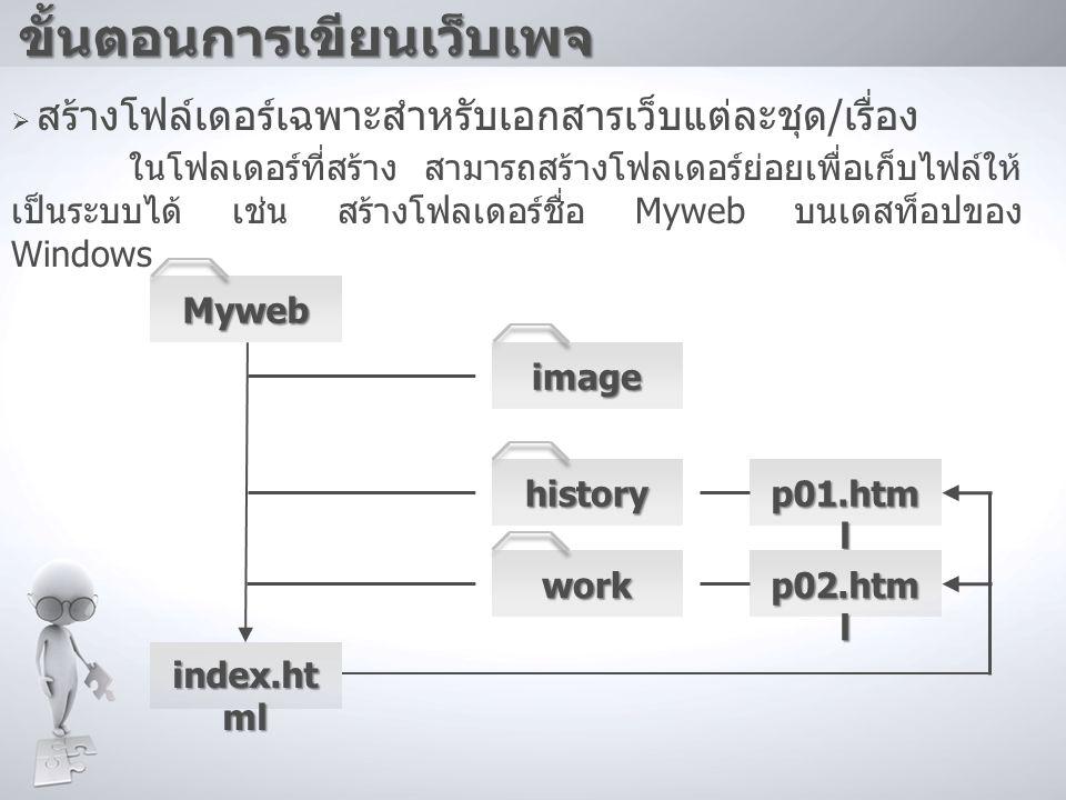 ขั้นตอนการเขียนเว็บเพจ  สร้างโฟล์เดอร์เฉพาะสำหรับเอกสารเว็บแต่ละชุด / เรื่อง ในโฟลเดอร์ที่สร้าง สามารถสร้างโฟลเดอร์ย่อยเพื่อเก็บไฟล์ให้ เป็นระบบได้ เ