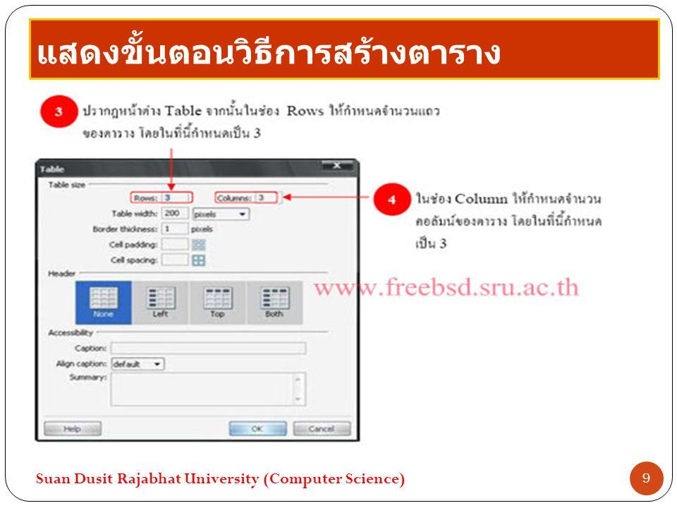 การกำหนดคุณบัติของตาราง ในหน้าต่าง Properties จะแสดงคุณสมบัติของ ตาราง ซึ่งมีรายละเอียดในการปรับแต่งดังนี้ Table Id แสดงชื่อตาราง Rows แสดงจำนวนแถว Cols แสดงจำนวนคอลัมน์ W ความกว้าง H ความสูง Suan Dusit Rajabhat University (Computer Science) 10