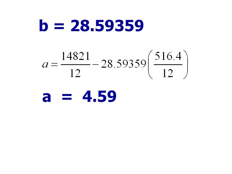 b = 28.59359 a = 4.59